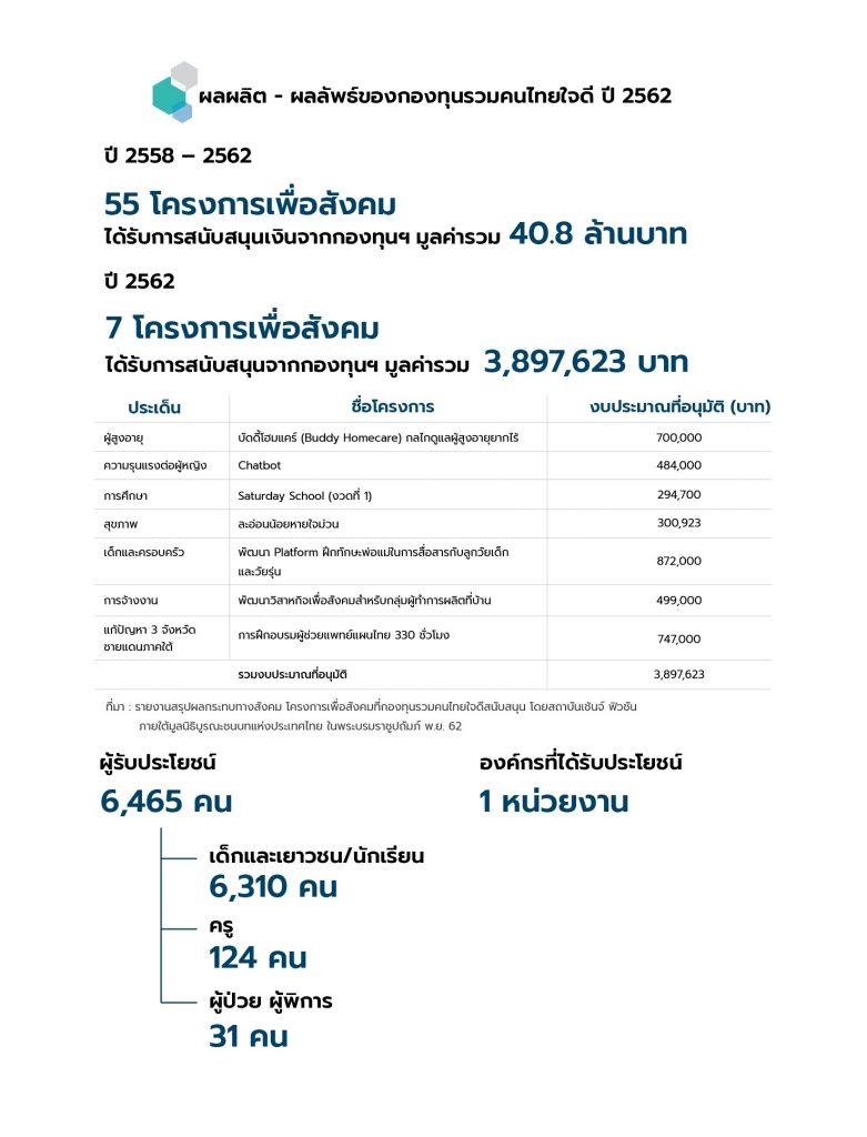 2019-khon-thai-ar-final16_%e0%b8%81%e0%b8%ad%e0%b8%87%e0%b8%97%e0%b8%b8%e0%b8%99%e0%b8%a3%e0%b8%a7%e0%b8%a1%e0%b8%84%e0%b8%99%e0%b9%84%e0%b8%97%e0%b8%a2%e0%b9%83%e0%b8%88%e0%b8%94%e0%b8%b5_%e0%b8%9c